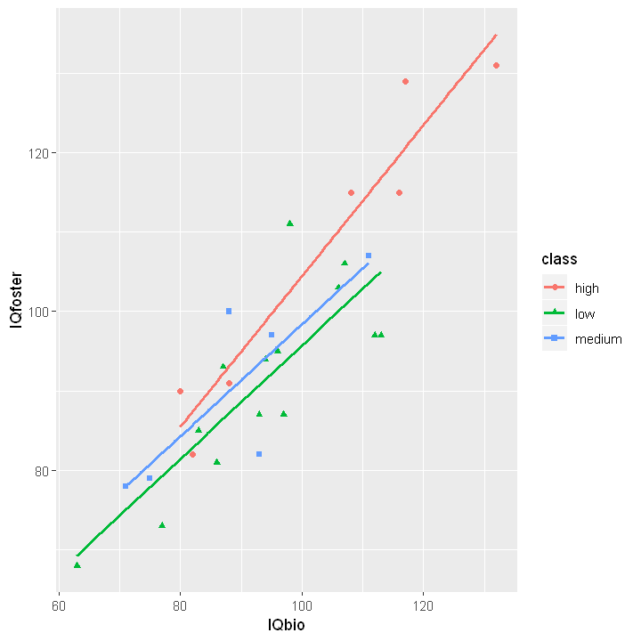 How To Group By And Add Trend Line By Category In A Scatterplot In R Scatter Plot Scatter Plot Examples Data Visualization