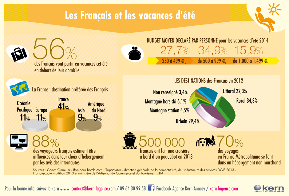 Http Www Kern Lagence Com Wp Content Uploads 2014 05 7 Les Fran C3 A7ais Et Les Vacances Png French Classroom Teaching French Vacation Trips