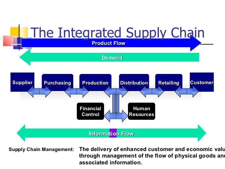 Basics of Supply Chain Management [Book]