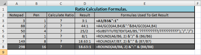 Calculating Ratios in Excel | Excel Formula Tips