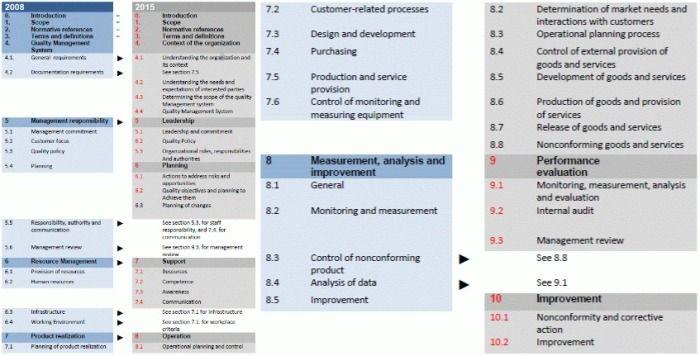 Understanding Structure Terminology Concept Iso