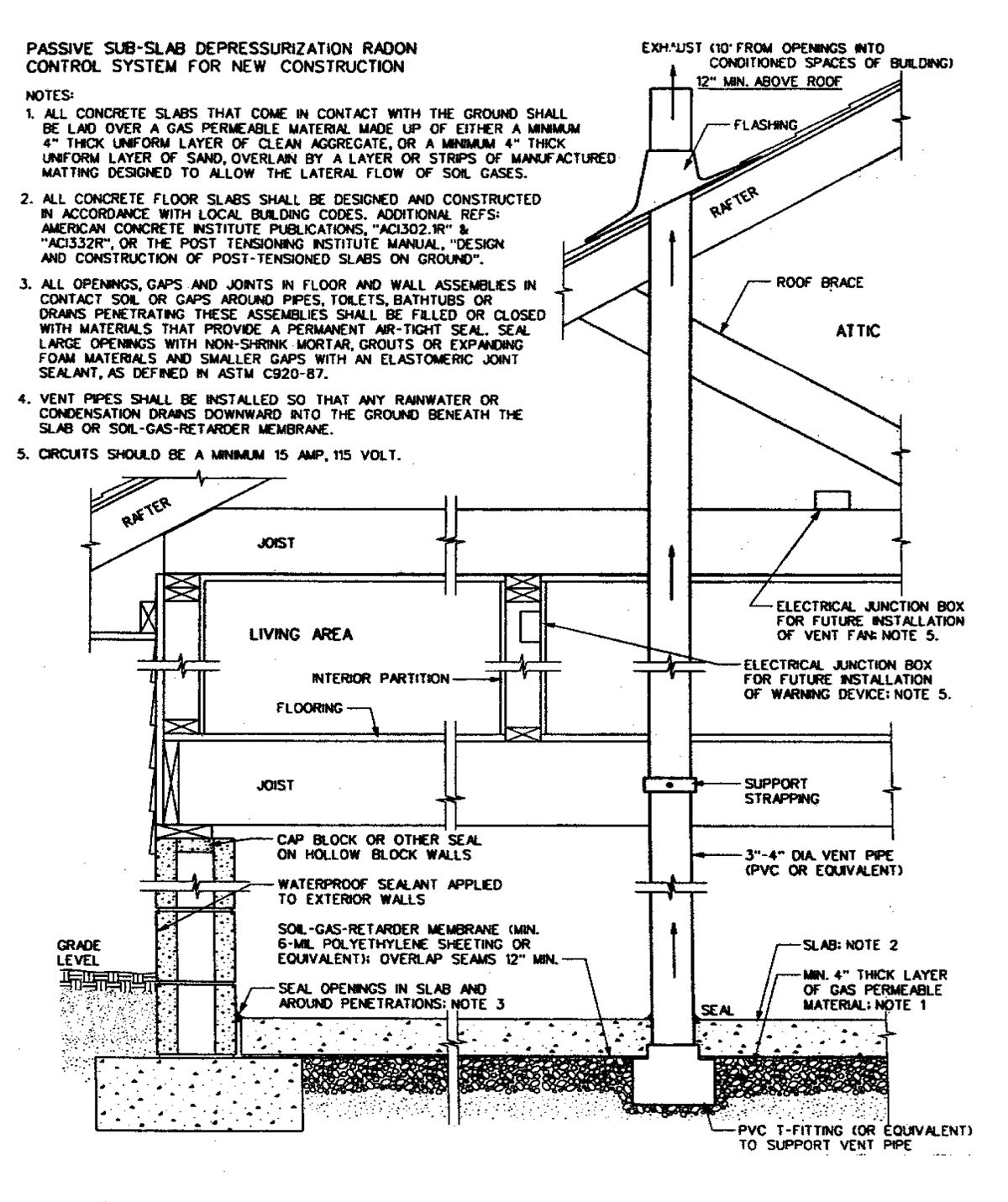 A typical radon mitigation system. (Image from Building Radon Out, EPA,  2001)