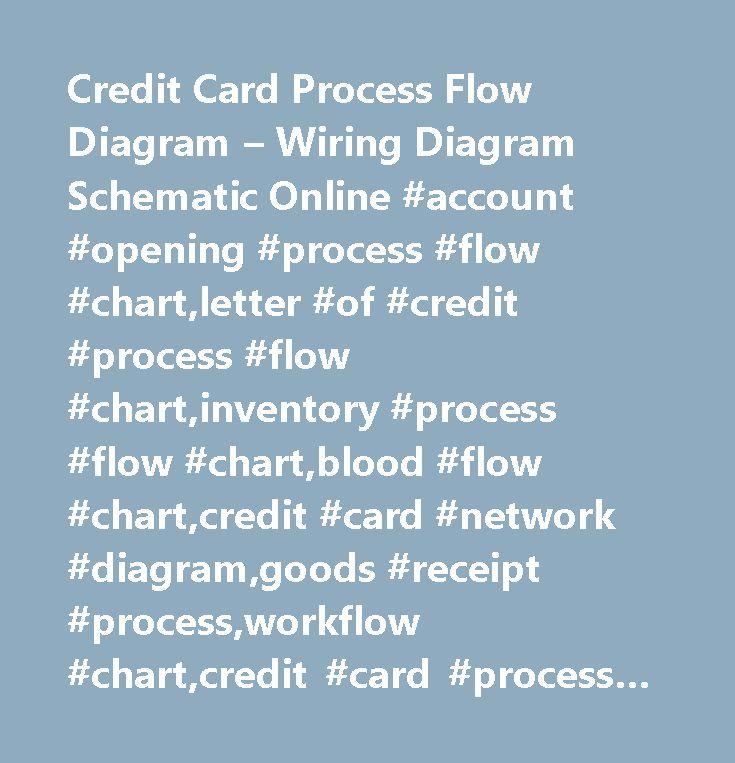 Cross Functional Flow Chart - Credit Card Flow Diagram