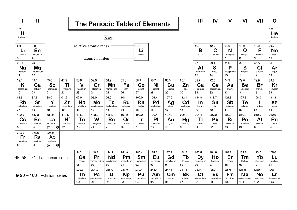 Single Periodic Elements Printable Fun Periodic Table Of Elements
