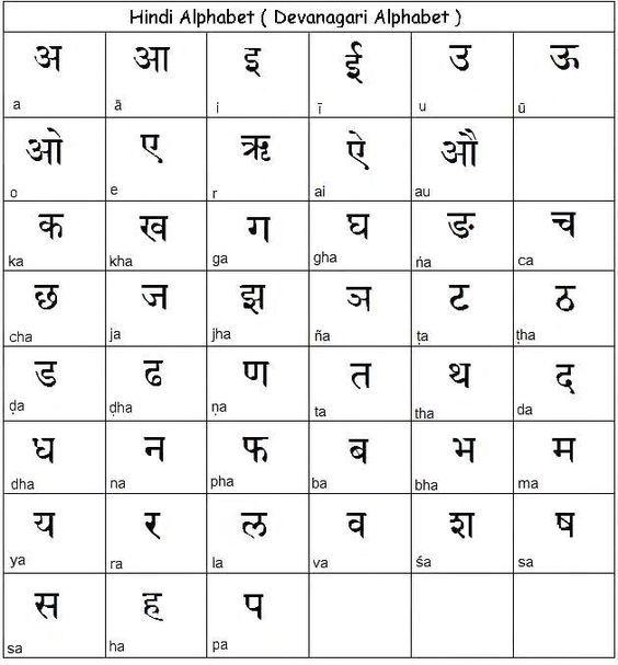 Hindi Alphabetdevanagari Script Learn Hindi Prek Gr6 Hindi