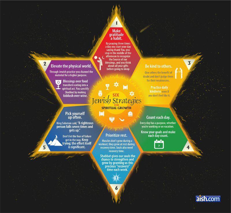 Six Jewish Strategies For Spiritual Growth Spiritual Growth Judaism Quote Jewish Quotes