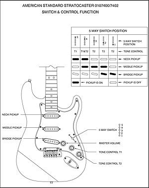 Sounds aplenty the stratocaster pickup selector switch pinterest 2 current american standard series stratocaster switch control function diagram above and close up detail of its switch position inset below publicscrutiny Gallery