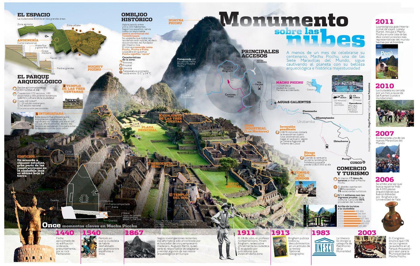 Machu Picchu Ciudad Sagrada Una De Las Siete Maravillasas Del Mundo Machu Pichu Spanish Resources Machu Picchu