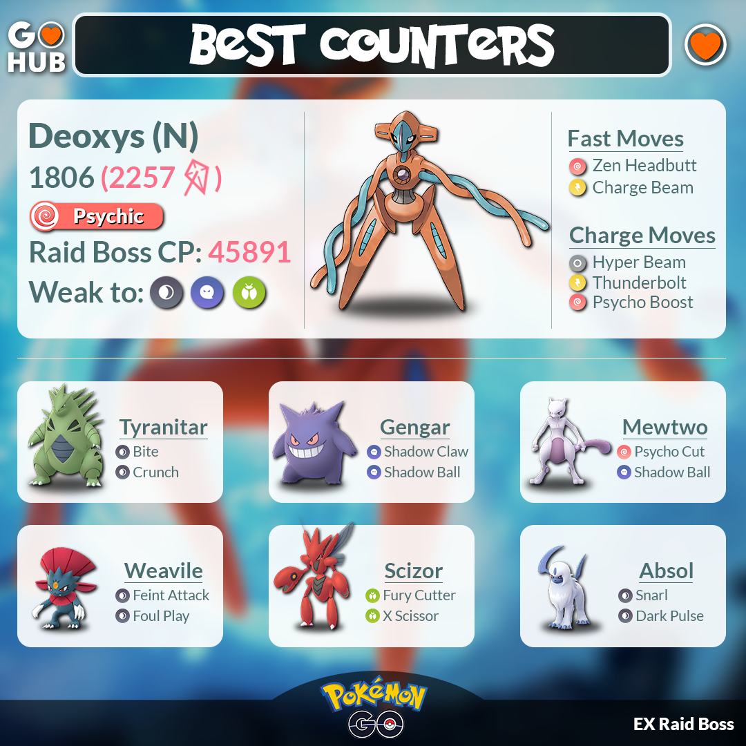 Deoxys Counters Guide (EX Raid, Normal Form) | Pokemon GO