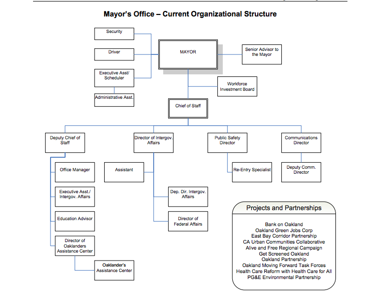 MayorS Office Current Org Chart  Oakland  Oakland Organization