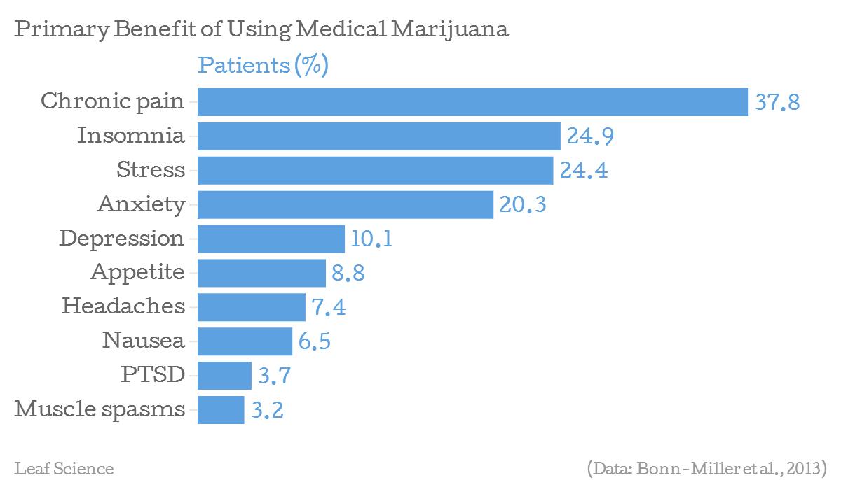 MARIJUANA MEDICAL USES DOWNLOAD