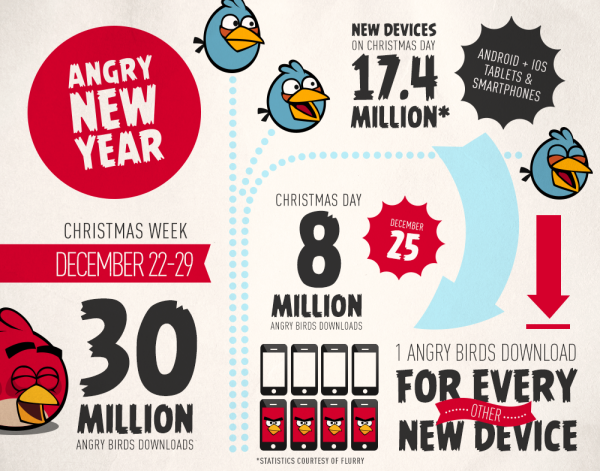 30 Million Downloads for Angry Birds Games During