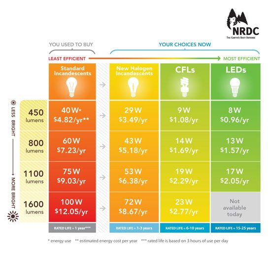 New Energy Saving Bulbs Are Coming Here S How You Find The Right Ones For Your Ho Energy Saving Light Bulbs Energy Efficient Light Bulbs Energy Saving Bulbs