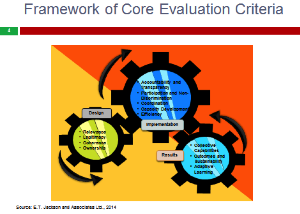 Developing A Survey Instrument Program Evaluation Resources