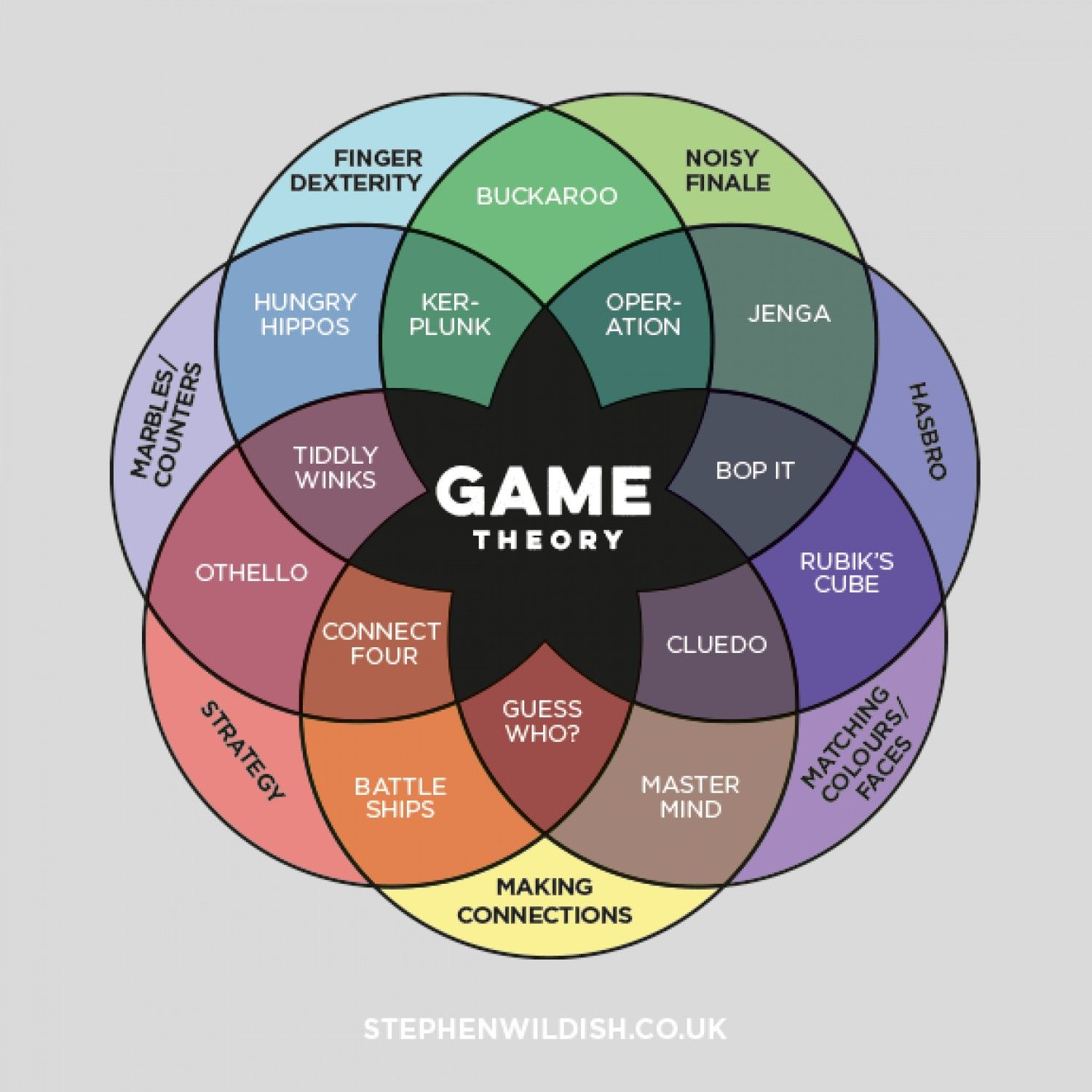 Game Theory Infographic | Games | Game theory, Game design ...