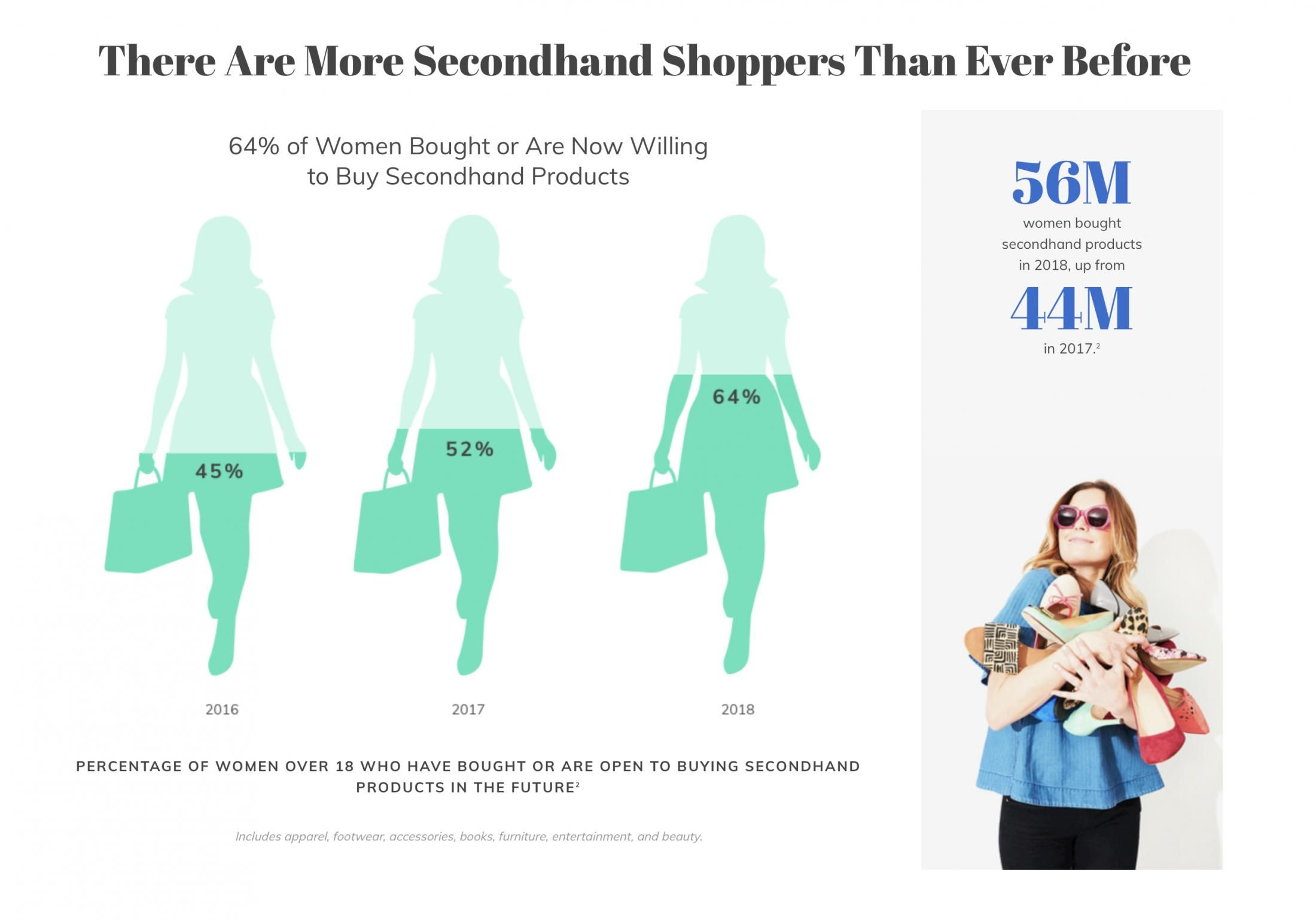 Secondhand Fashion Industry Is Booming And Could Overtake Fast Fashion Research Fast Fashion Slow Fashion Clothing Retail