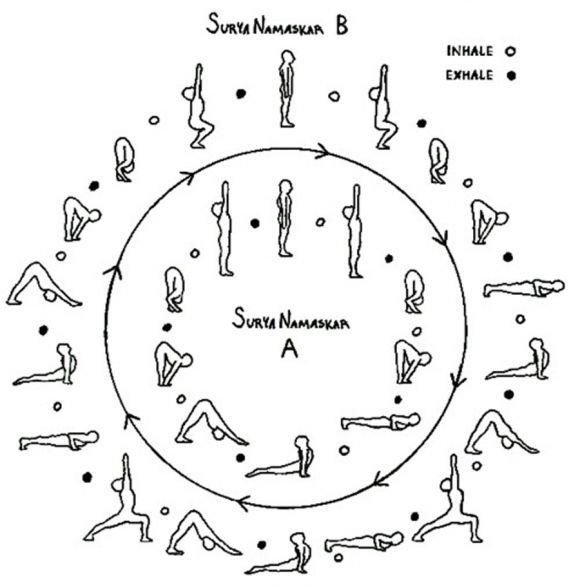 Sun Salutations A B My Cheat Sheet For The Lifetime Fitness 30 Days Of Yoga Challenge Yoga Fitness Ashtanga Yoga Yoga Inspiration
