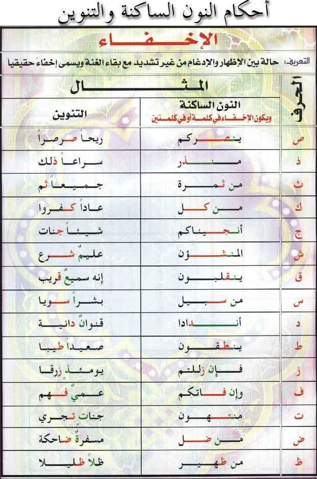احكام تجويد كتاب الله عز وجلا و مخــــارج الحــــروف Quran Quotes Love Learn Quran Islamic Phrases