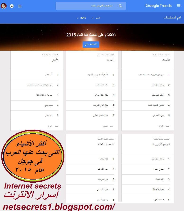 تعرف على أكثر الأشياء التى بحث عنها العرب و العالم فى جوجل عام 2015 Google Trends 2015 Trends Thing 1