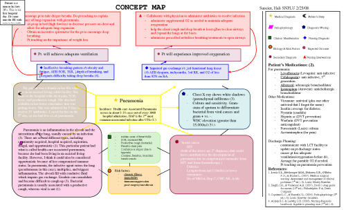 Congestive Heart Failure Concept Map |  Benbenzhou. Heart