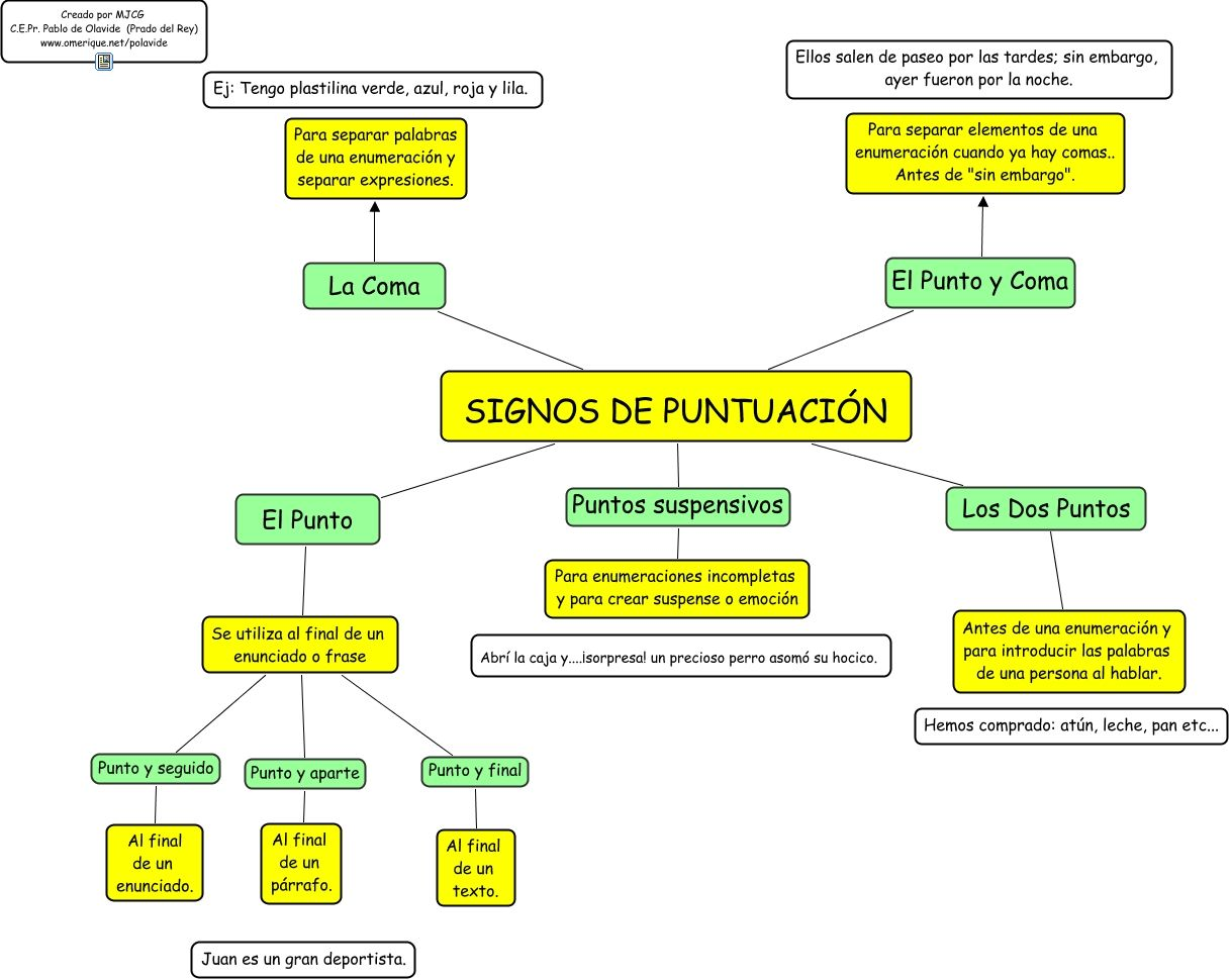 Resultado De Imagen Para Mapa Conceptual De Los Signos De