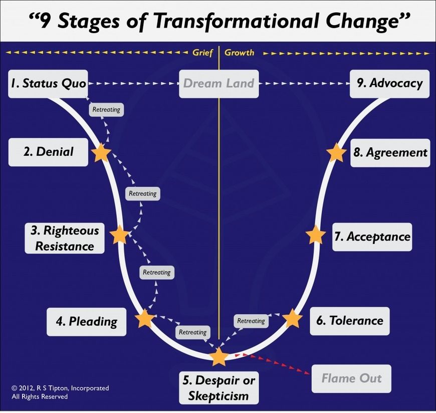 9 Stages of Transformational Change | Mindful living ...