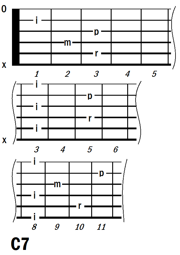 C7 guitar chord | Guitar chords | Pinterest | Guitar chords
