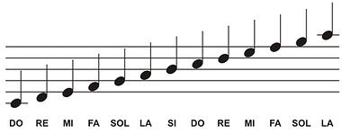 Partitura Do Zero Desenvolvendo A Leitura Aprenda Piano Notas