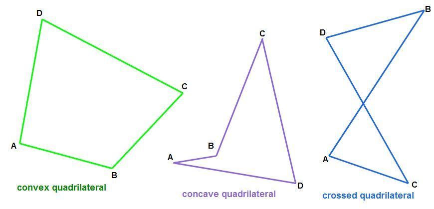 Quadrilaterals Revealed Quadrilaterals Quadrilateral Shapes Shapes Types of quadrilaterals worksheets