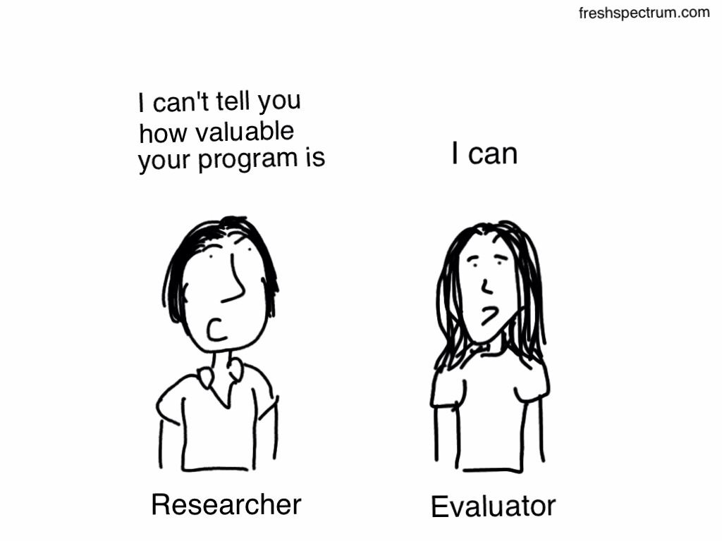 Difference between a researcher and evaluator cartoon by Chris ...