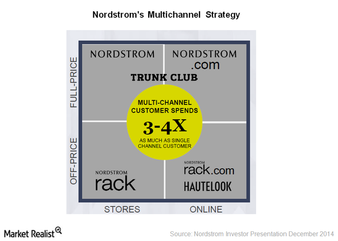 Nordstrom's multichannel strategy, customer focus lead to