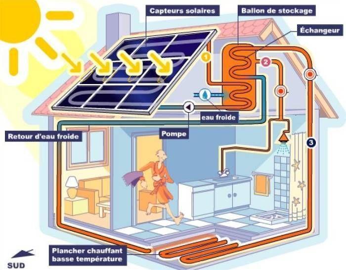 l 39 nergie solaire thermique installation chez le particulier chauffage et eau chaude g o. Black Bedroom Furniture Sets. Home Design Ideas