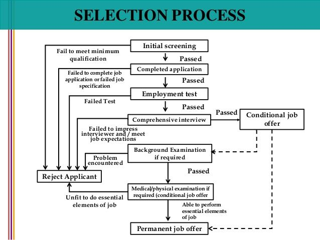 SELECTION PROCESS Initial screening Completed application