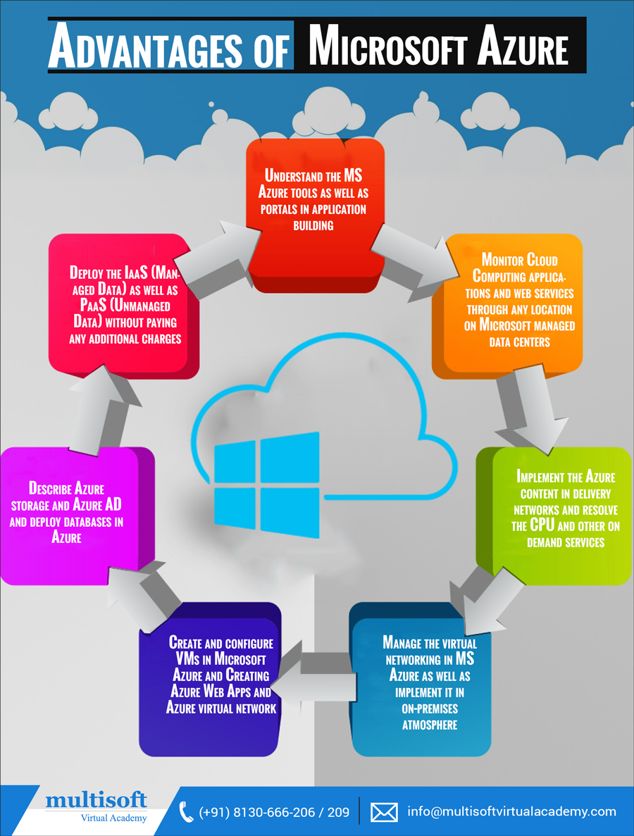 Advantages of getting a proper training in microsoft azure advantages of getting a proper training in microsoft azure 1betcityfo Image collections