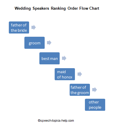 Wedding Speech Topics Template Wedding Speech Wedding