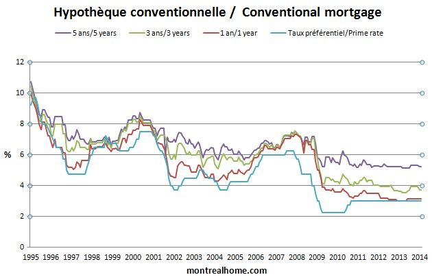 Canadian Mortgage Trends Hypotheque Conventionnelle Au Canada Watch For Rates To Converge Chart New Trends