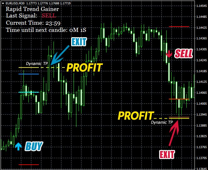 Rapid Trend Gainer Trend Indicator Current Time