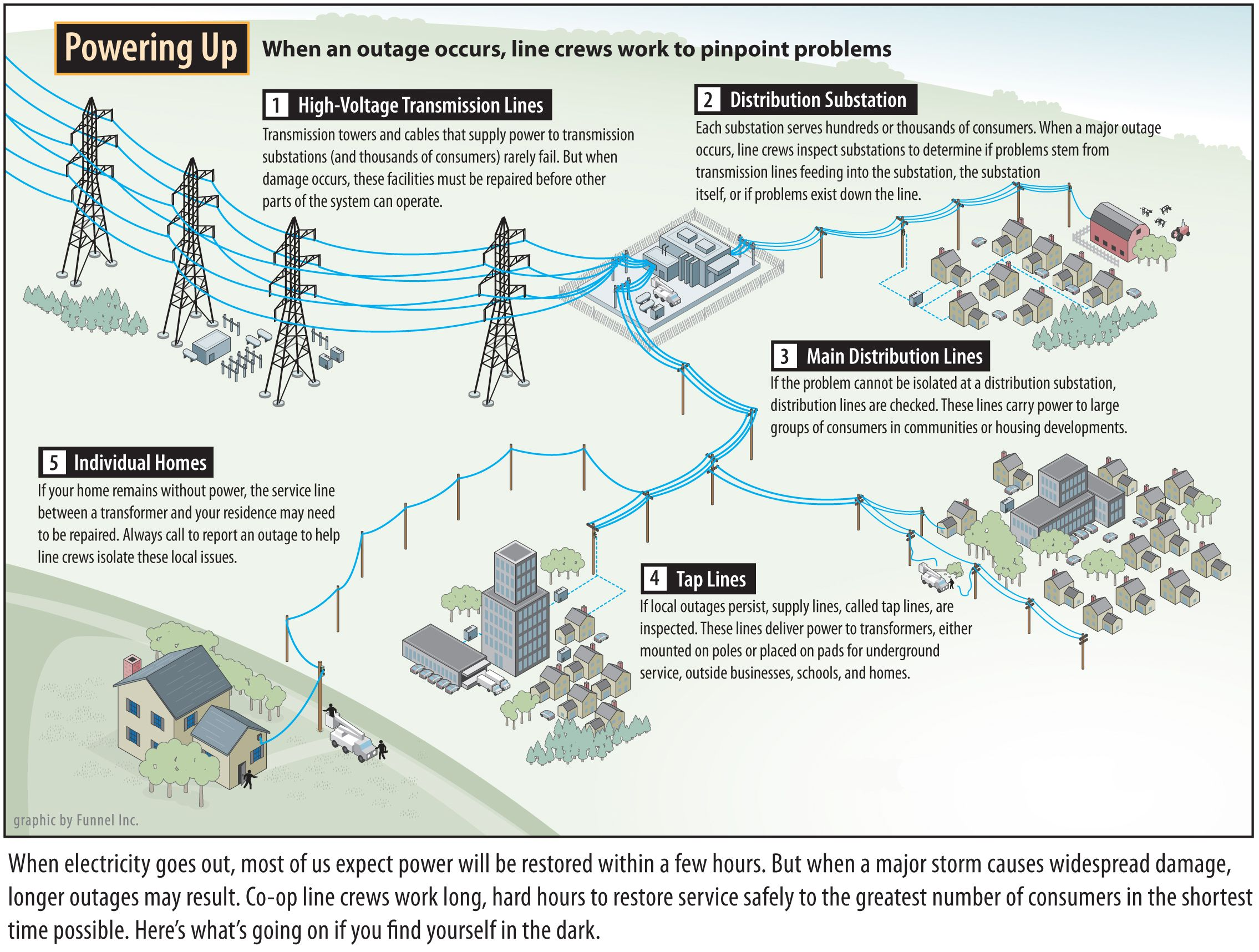 Outage Restoration Process Electricity Electrical Substation Electrical Safety