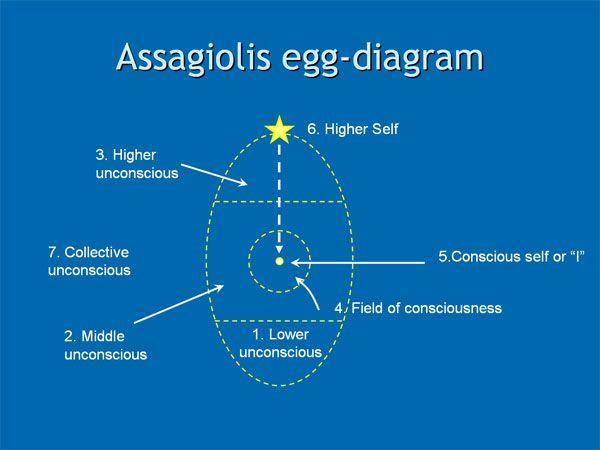Finding Magic In Assagiolis Egg Diagram Of The Self