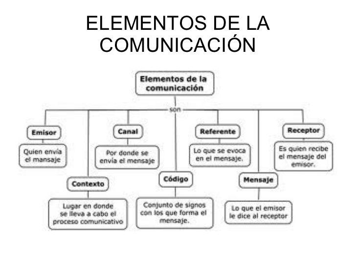 La Comunicacion Y Sus Elementos Elementos De La Comunicacion Libros De Comunicacion Imagenes De La Comunicacion