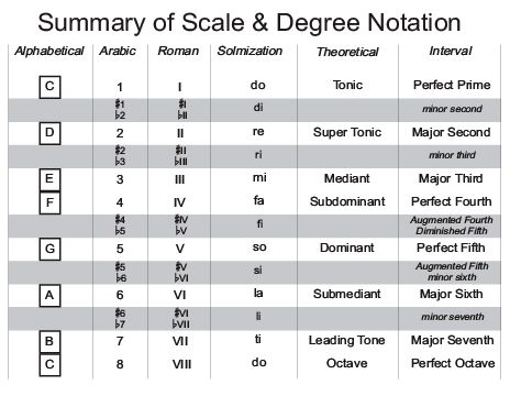 Scale And Degree Notation  Gits    Music Theory