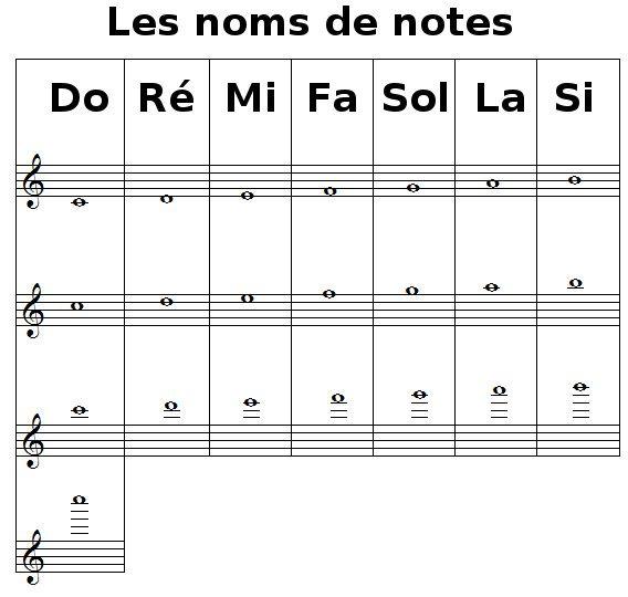 Apprendre lire les notes de la fl te traversi re piano violin - Temps de portee d une chienne ...
