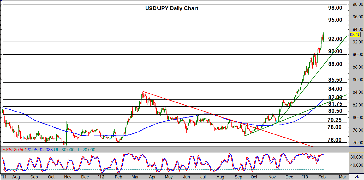 USD/JPY Hits New 32-Month High at 93.50 #forex