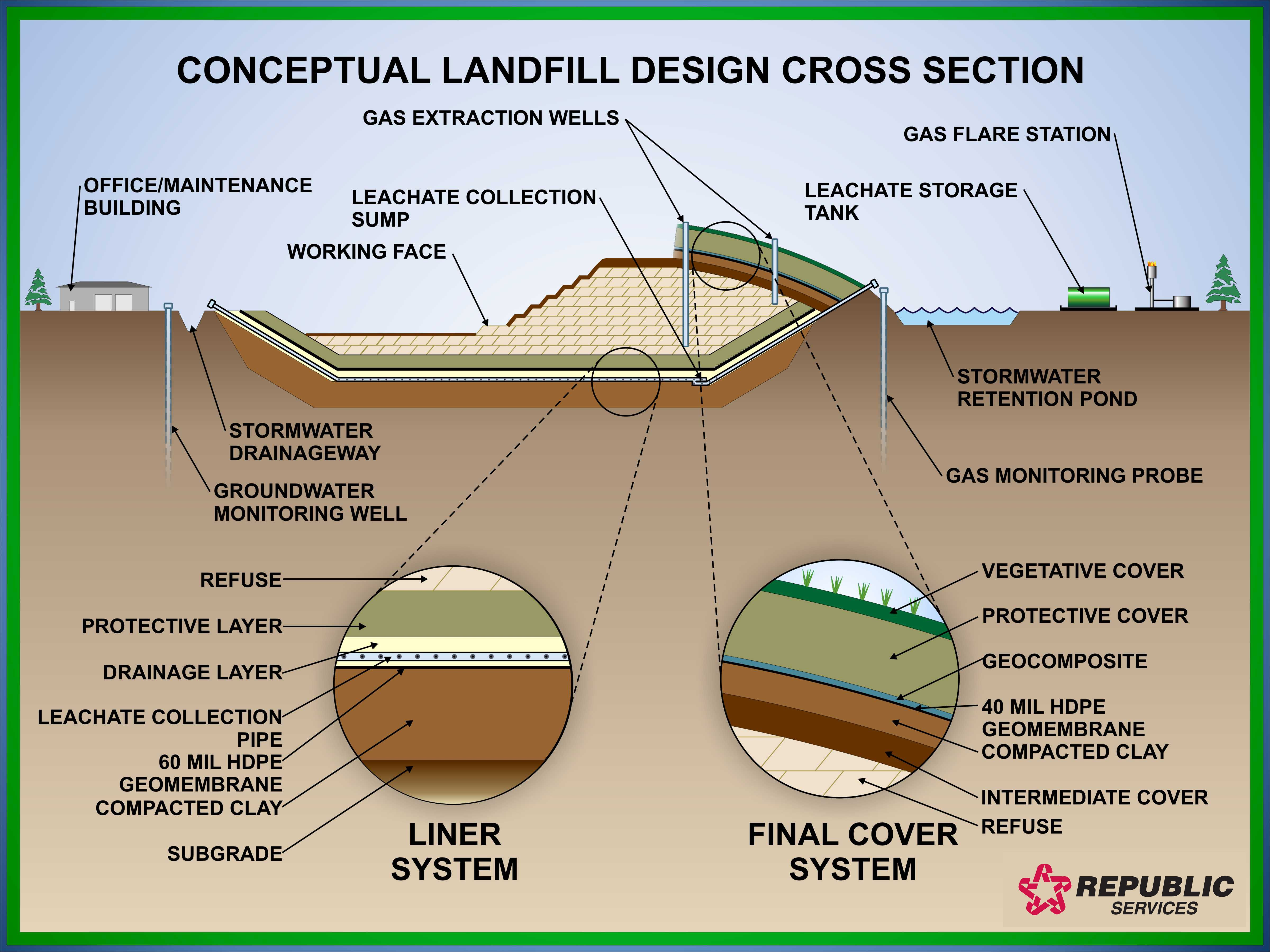 How Sanitary Landfills Work