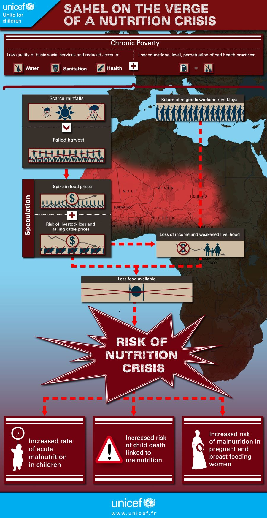 What causes the nutrition crisis in the Sahel? Take a look at this infographic and Re-Pin it on your board to help inform others.