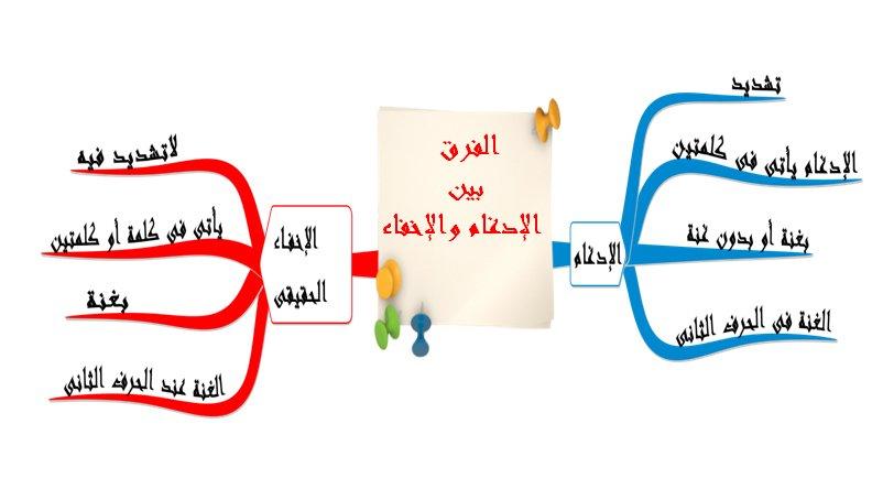 الخرائط الذهنية لتجويد القرآن الكريم ساحة التجويد أخوات طريق الإسلام Pdf Books Reading Tech Company Logos Company Logo