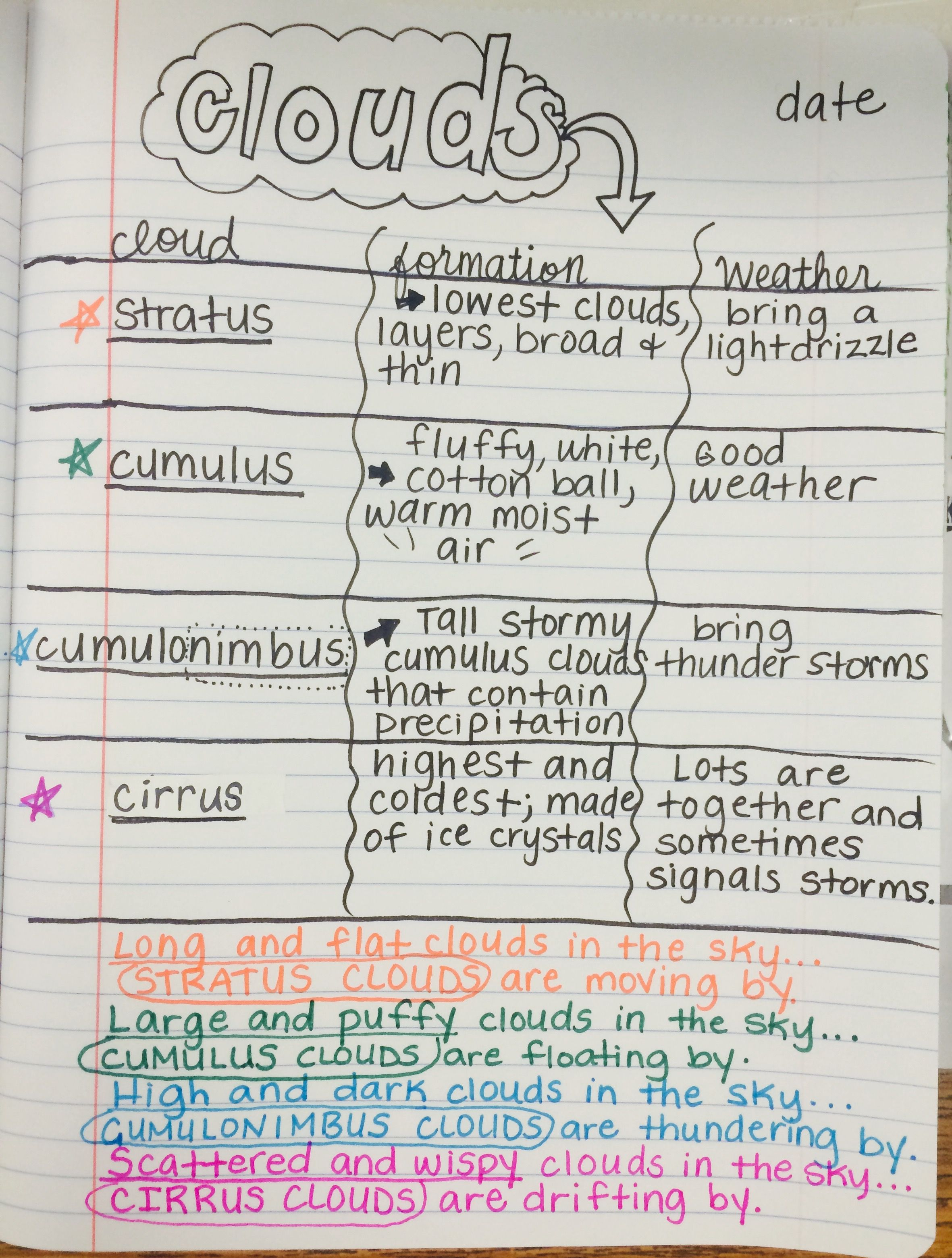 Types Of Clouds 5th Grade Science Interactive Notebook