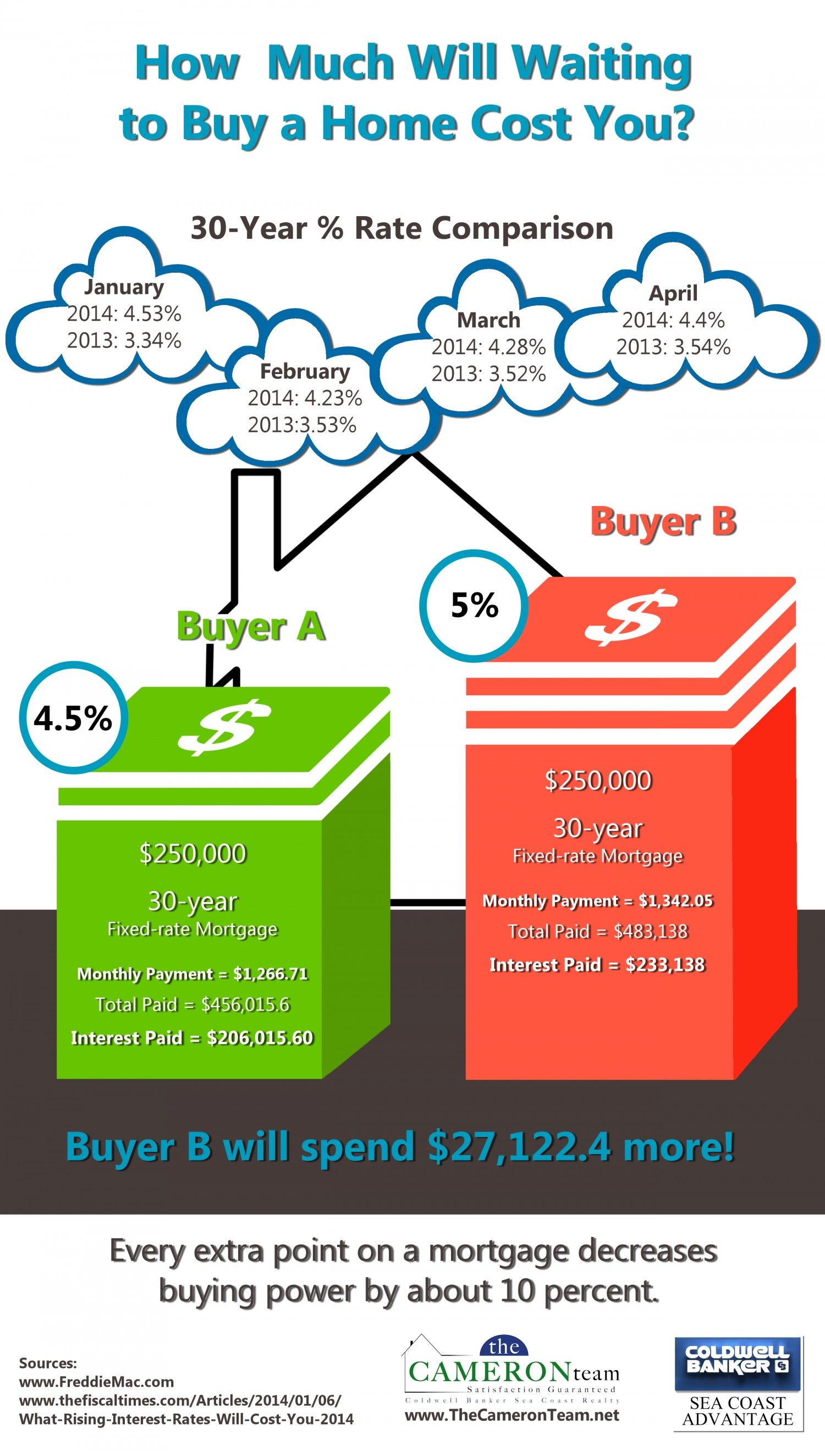 How Much Will Waiting To Buy A Home Cost You Infographic Fixed