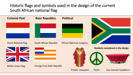 South African Flags The Observation Post In 2020 South African Flag South Africa Flag African Flag