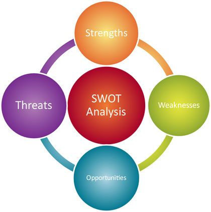 Swot Analysis   Digital Citizenship And Learning